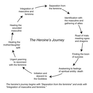 Diagram of the Heroine's Journey